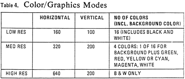 CGA-color-graphics-modes-table--IBM-Technical-Ref-Manual